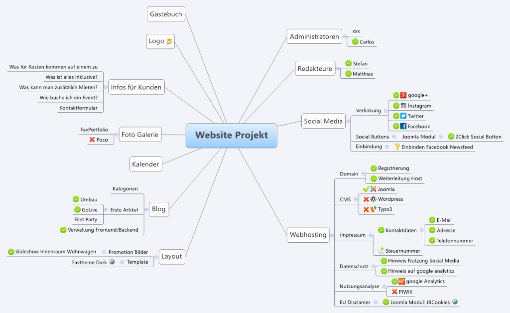 Screenshot XMind Mind Mapping für ein Website Projekt