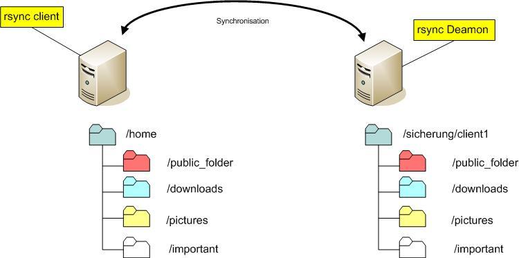 Schematischer Aufbau für rsync